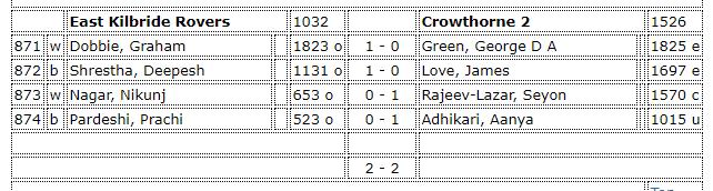 Crowthorne 2 4NCL Round 3 Match Card